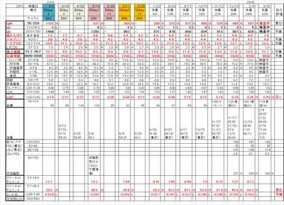 Chart20160331