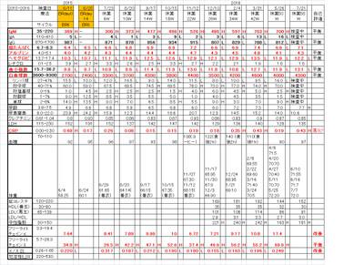 Chart20160721